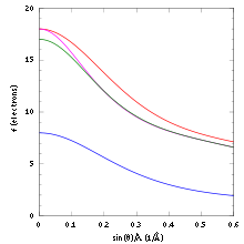 Dependence of the X-ray scattering intensity on the scattering angle and the electron count of the scattering atom.